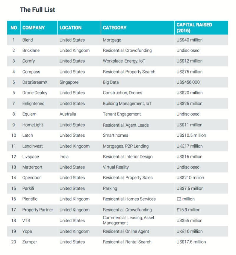 Top 20 Tech investment