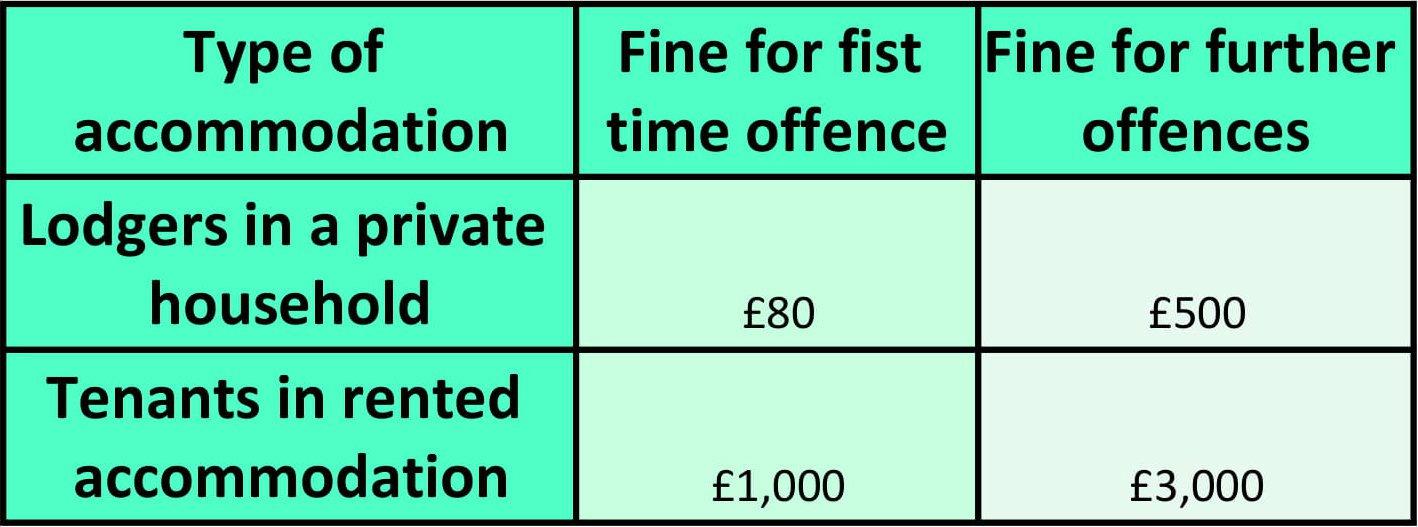 landlord fines table 3 .jpg